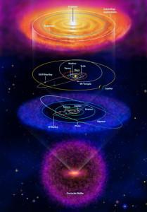 Reservoir der Kometenkerne im Sonnensystem